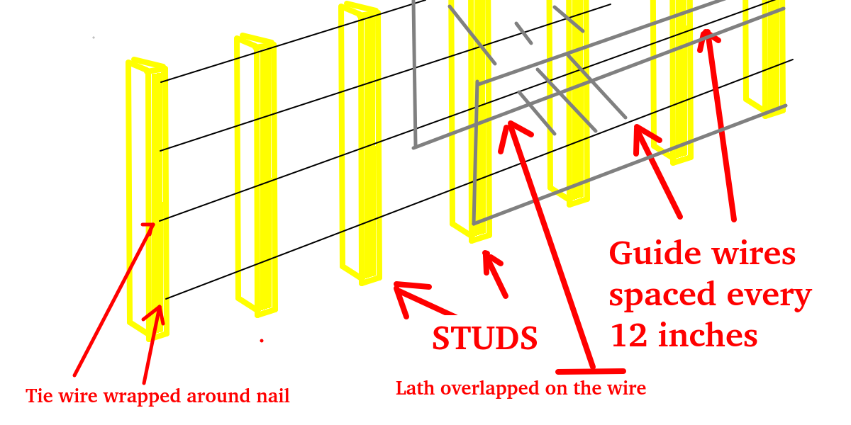Lath with guide wires.